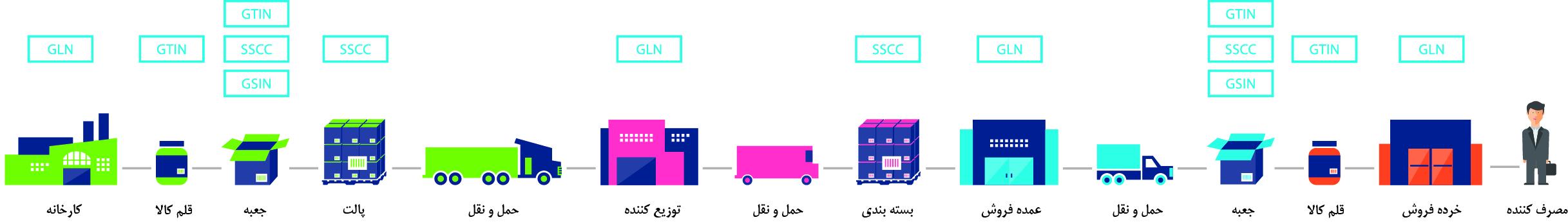 استانداردهای جهانی GS1